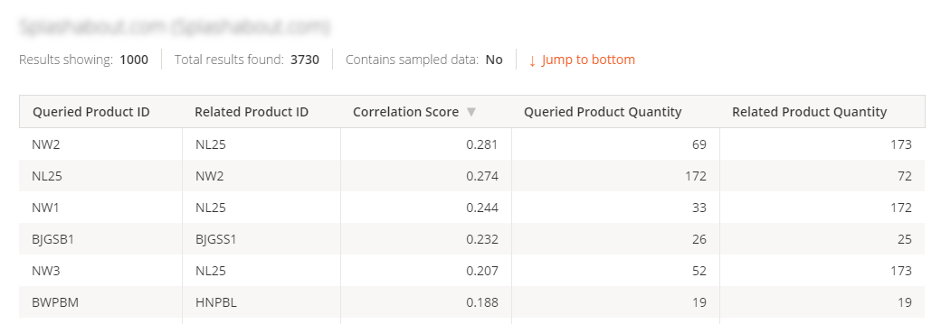 Google Analytics API output for related products